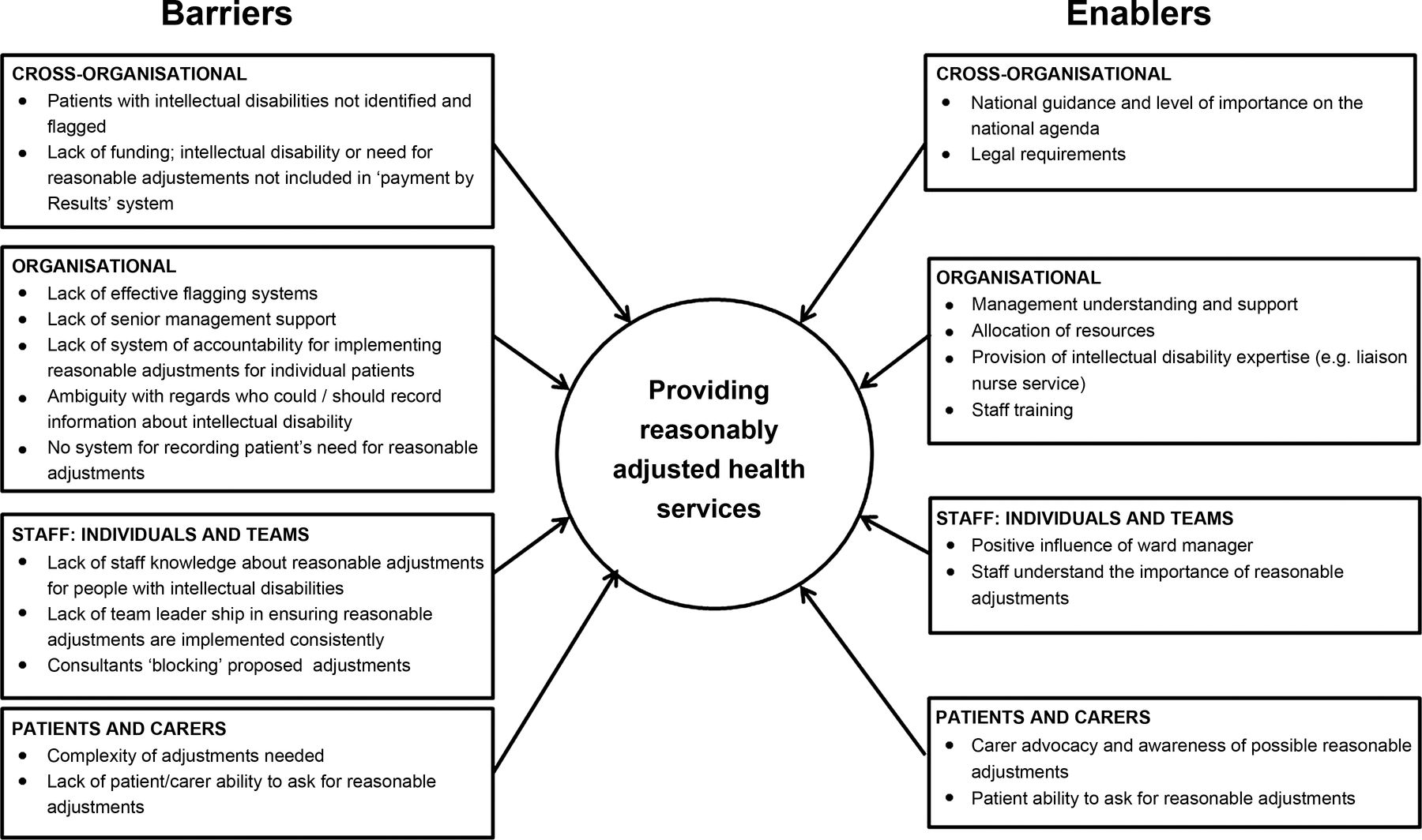 The Barriers To And Enablers Of Providing Reasonably
