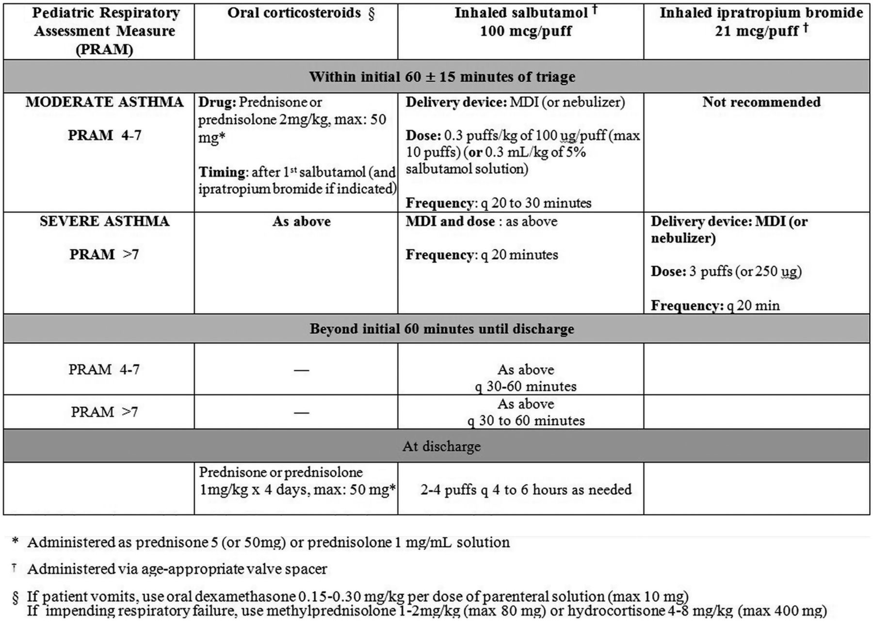 Determinants Of Oral Corticosteroid Responsiveness In