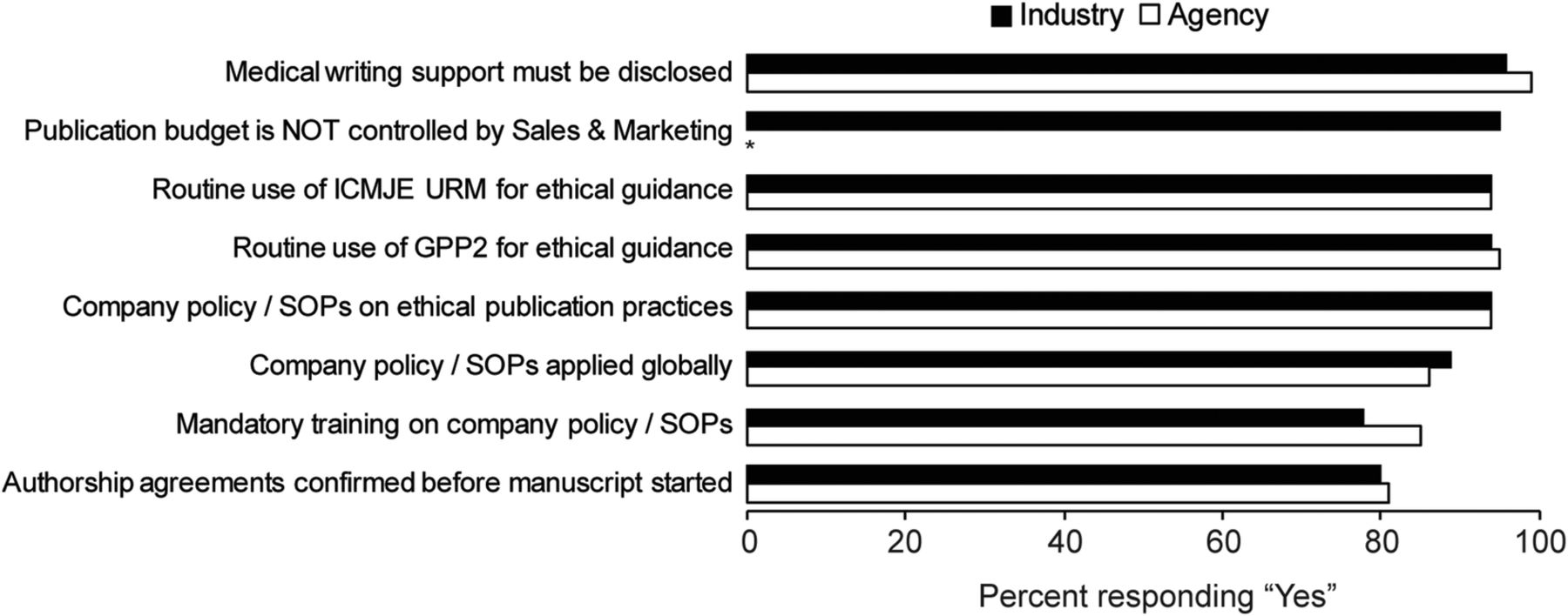 pairwise paper authorship integrity research