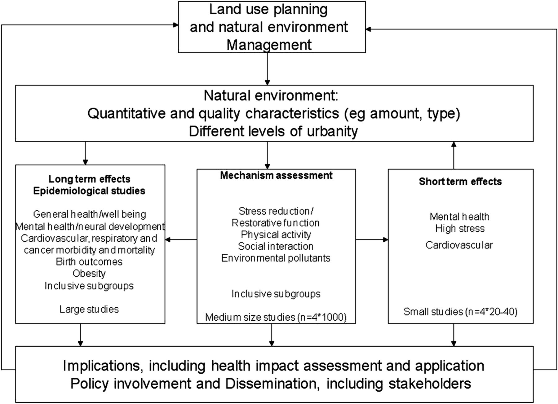 Positive health effects of the natural outdoor environment in