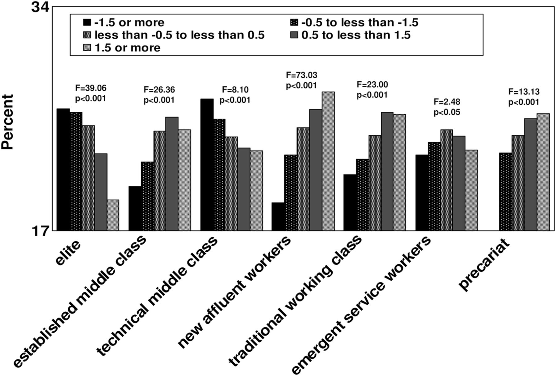 Do Adult Obesity Rates In England Vary By Insecurity As Well As By