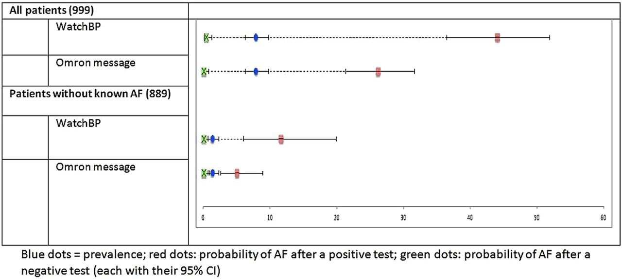 Triage Tests For Identifying Atrial Fibrillation In Primary Care A