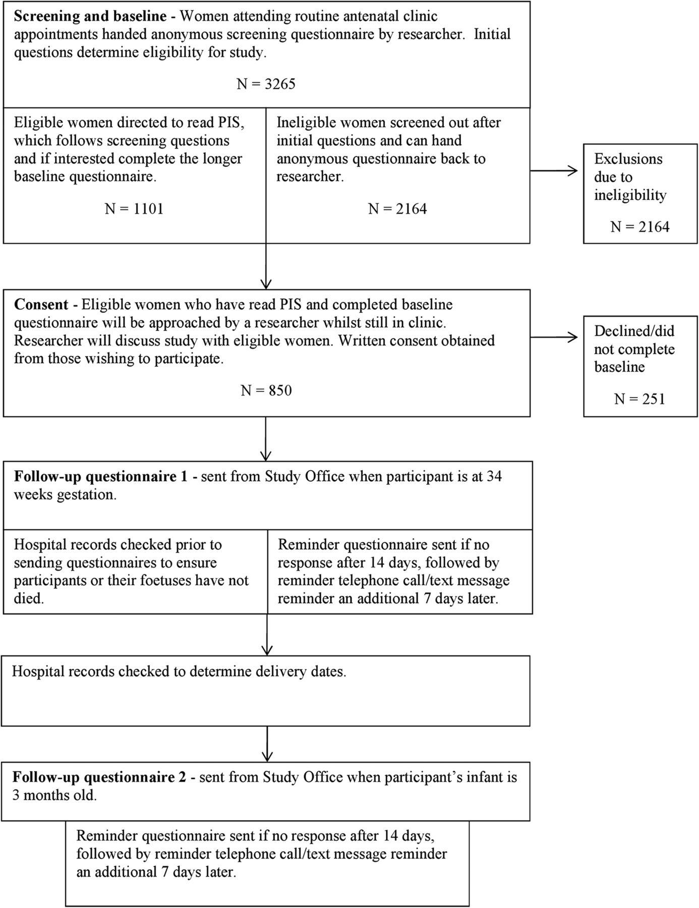 Longitudinal cohort survey of women s smoking behaviour