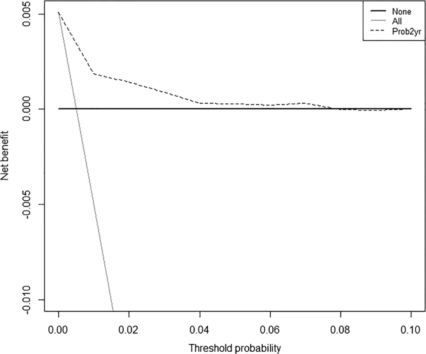 Prediction Of Liver Disease In Patients Whose Liver Function Tests