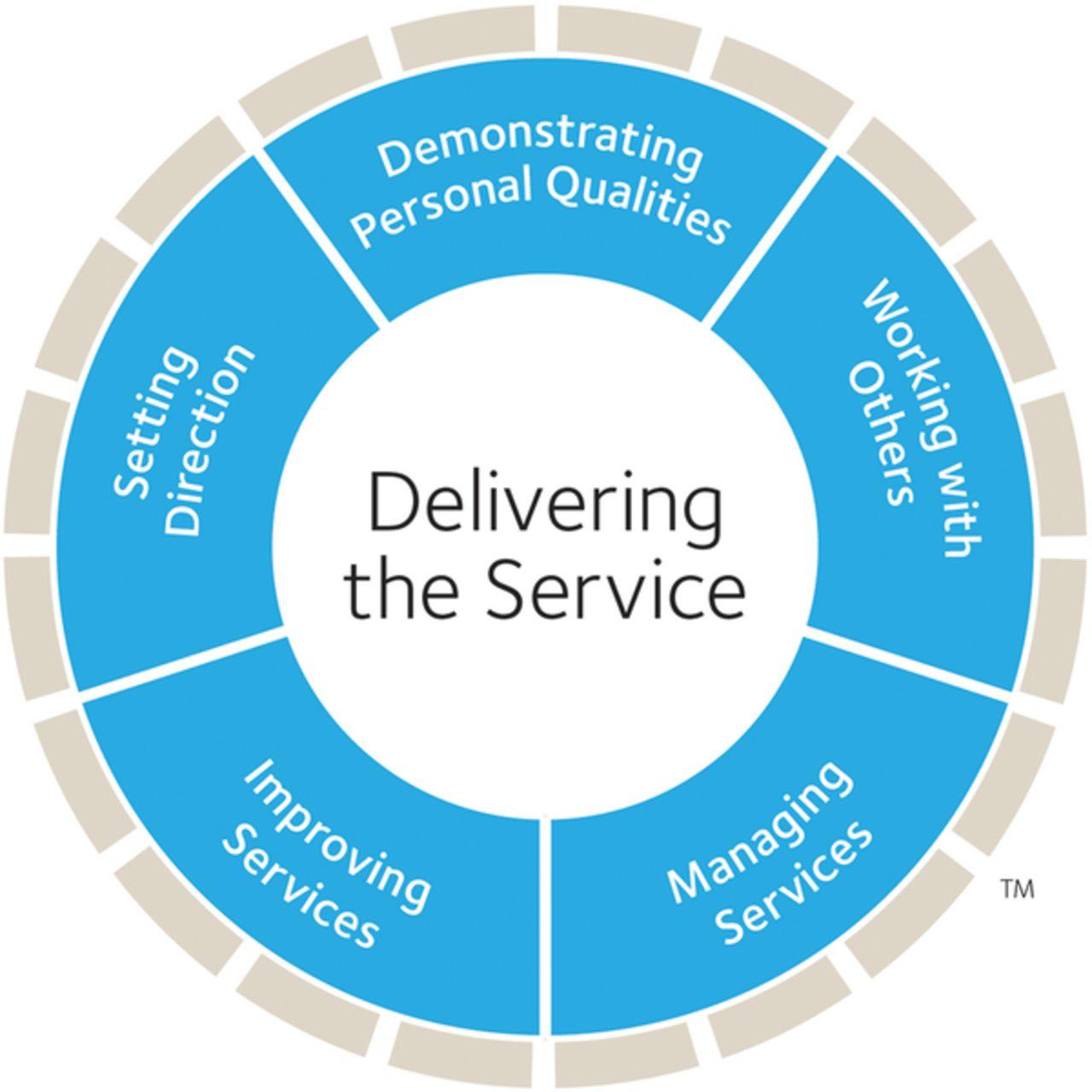 Image Result For Customer Service Team