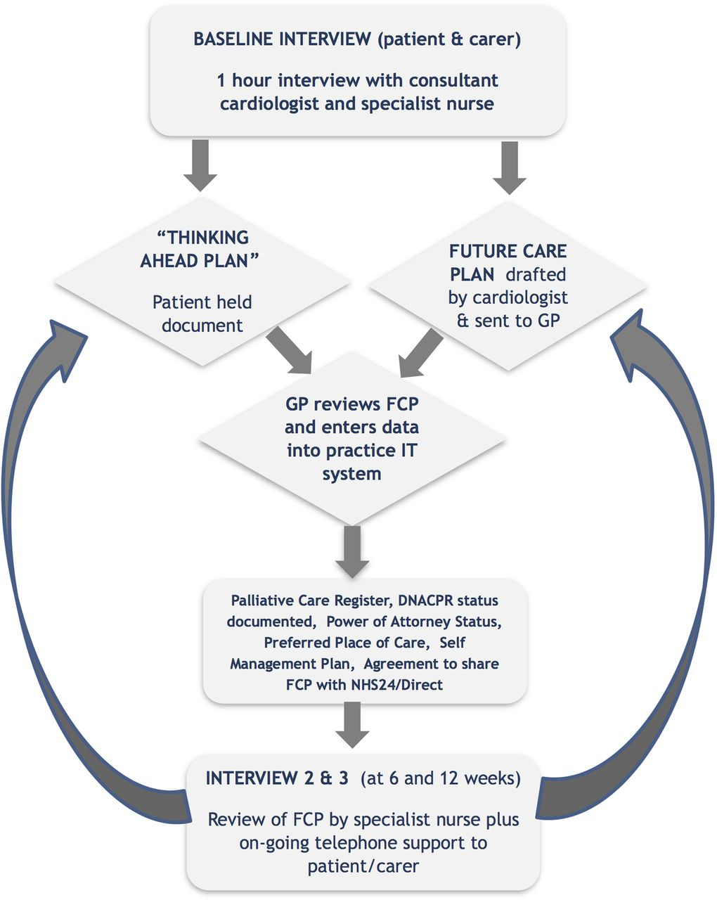Future Care Planning For Patients Approaching End Of Life With