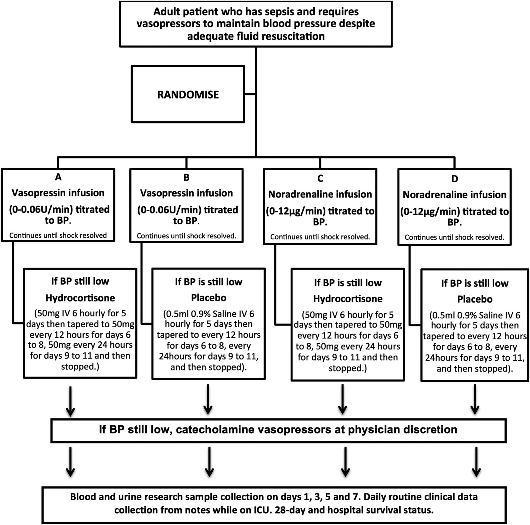 Protocol for a randomised controlled trial of VAsopressin versus