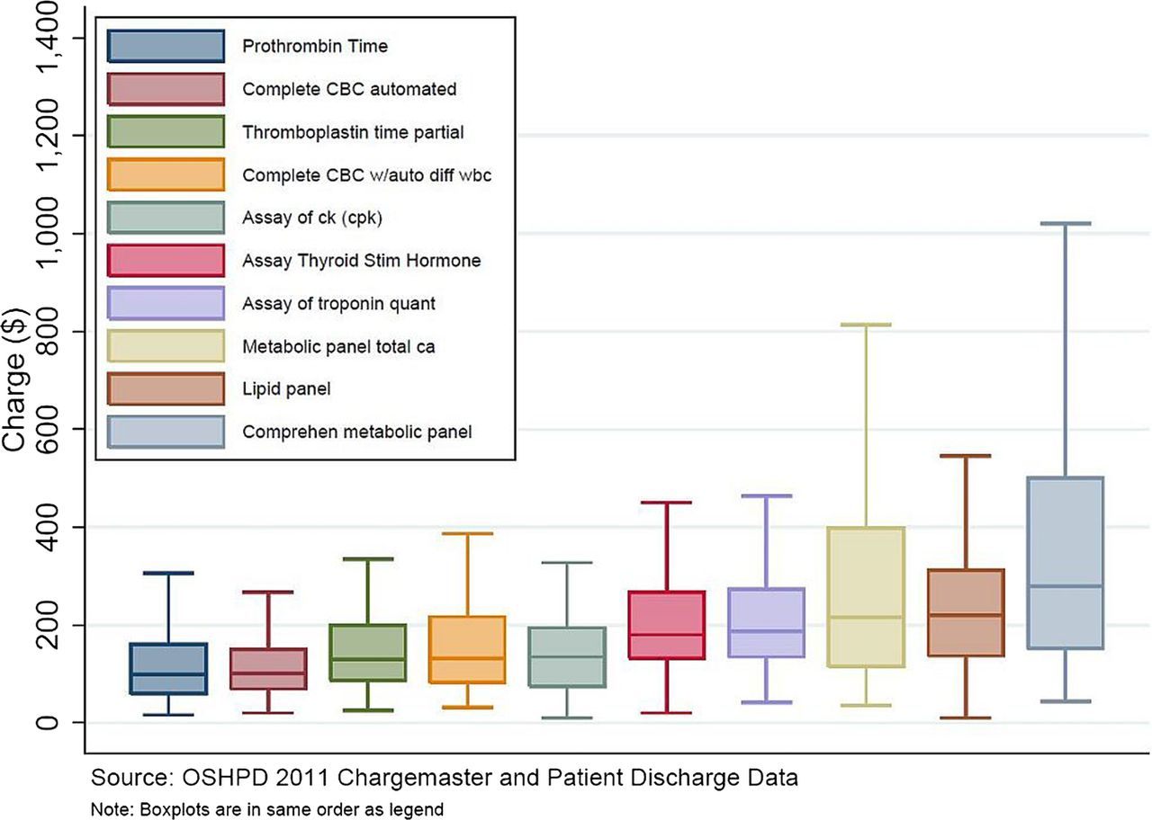 Variation in charges for 10 common blood tests in California
