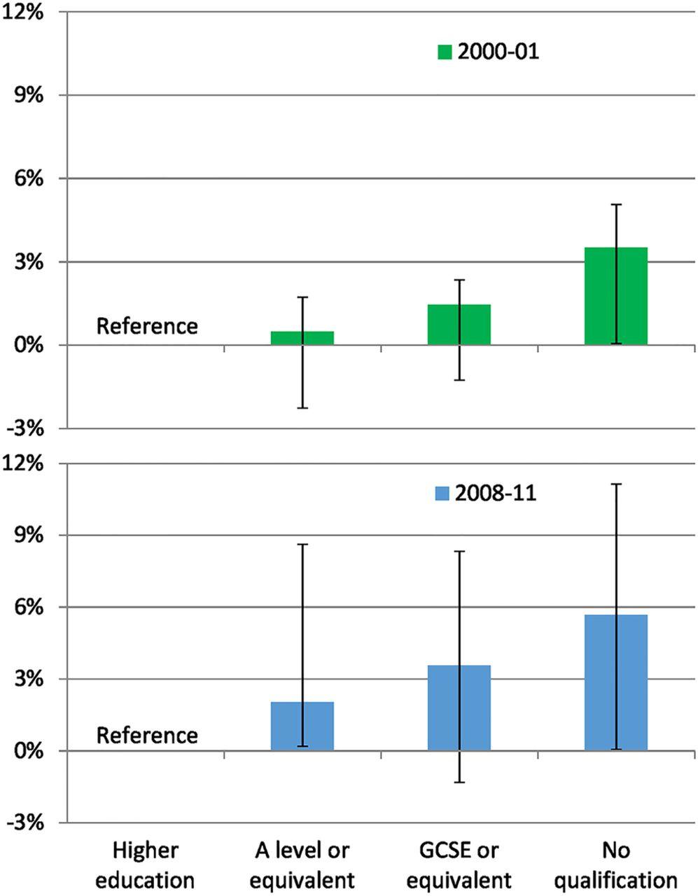 socioeconomic inequality in salt intake in britain 10 years after figure