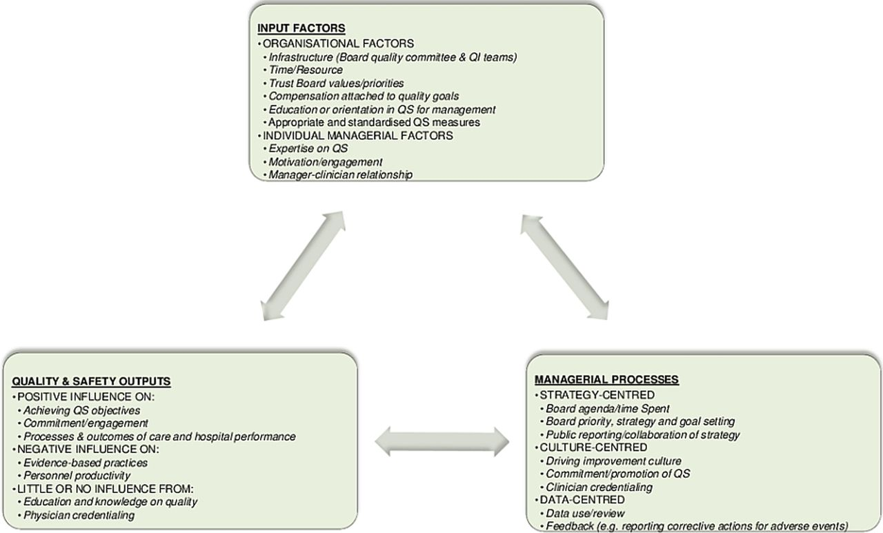 The role of hospital managers in quality and patient safety a download figure fandeluxe Images