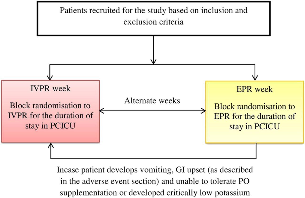 Comparison Of Enteral Versus Intravenous Potassium