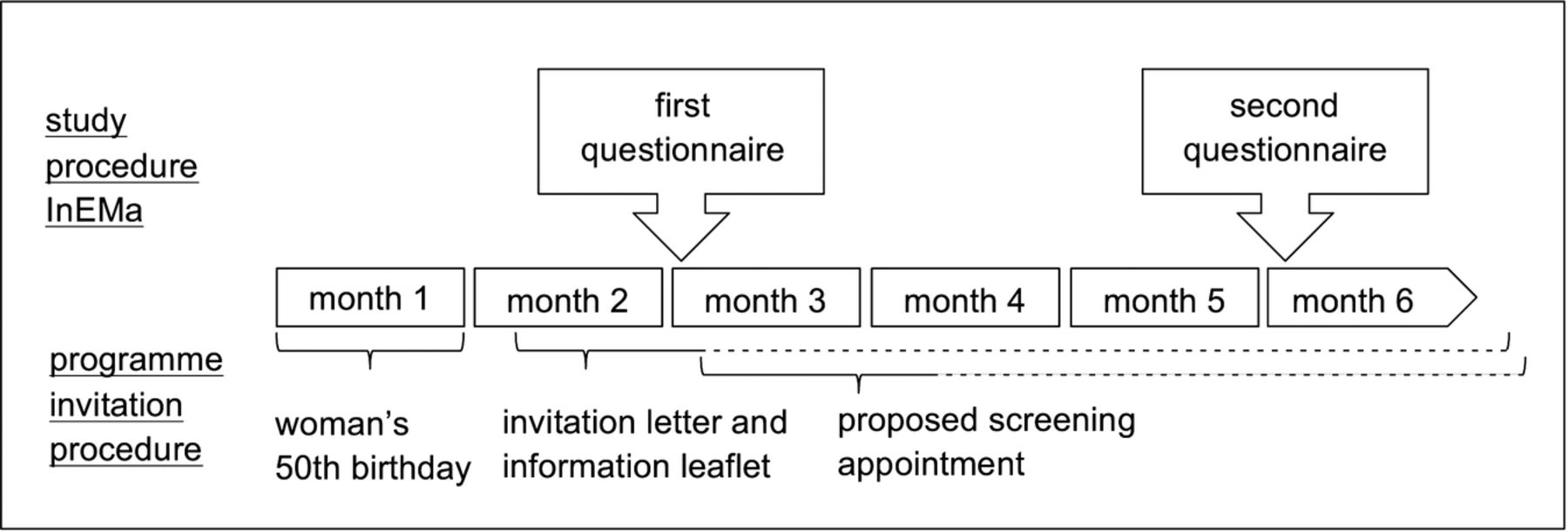 A cross sectional study on informed choice in the mammography download figure stopboris Choice Image