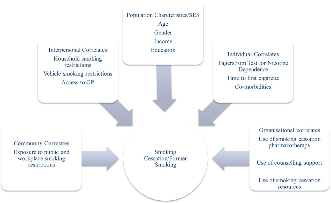 Correlates of former smoking in patients with cerebrovascular