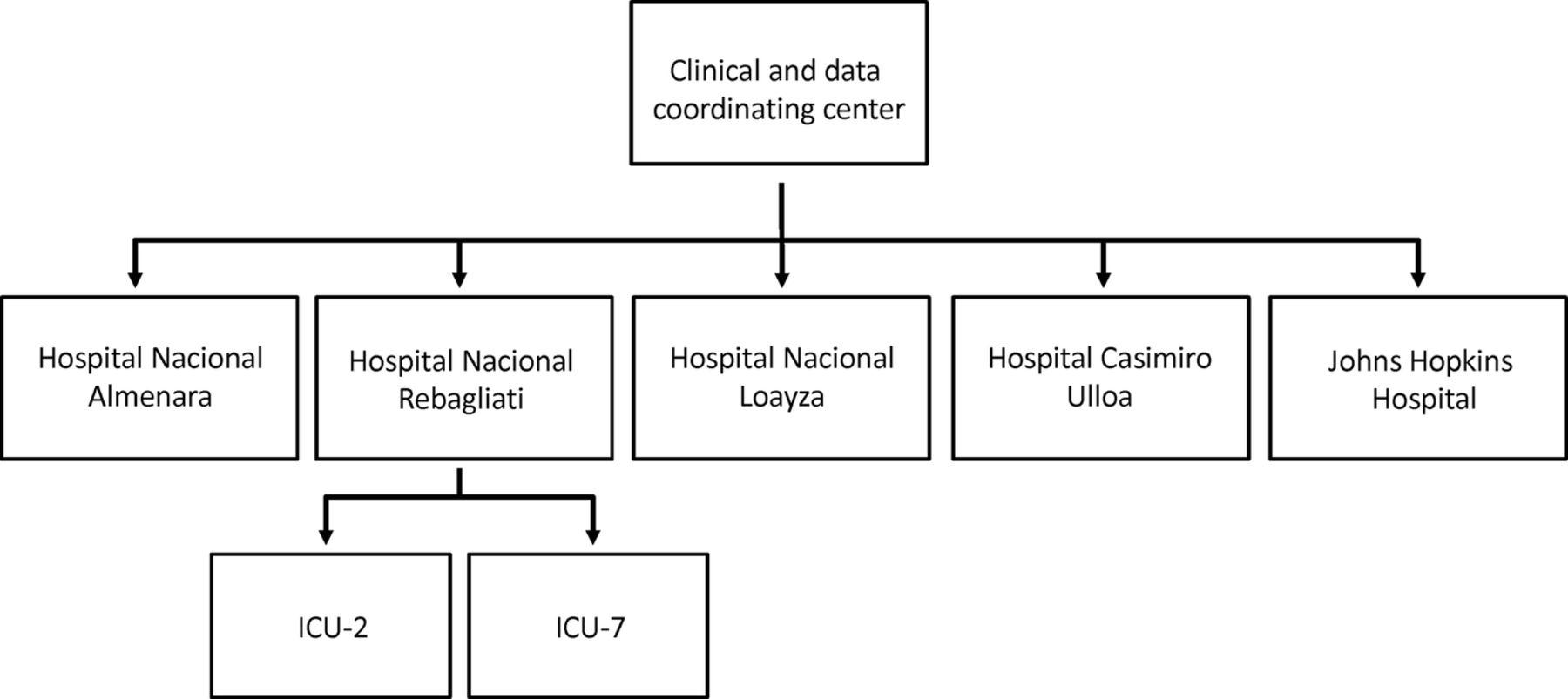 Establishment Of A Prospective Cohort Mechanically Ventilated Hopkins 6 24 Wiring Diagram Download Figure