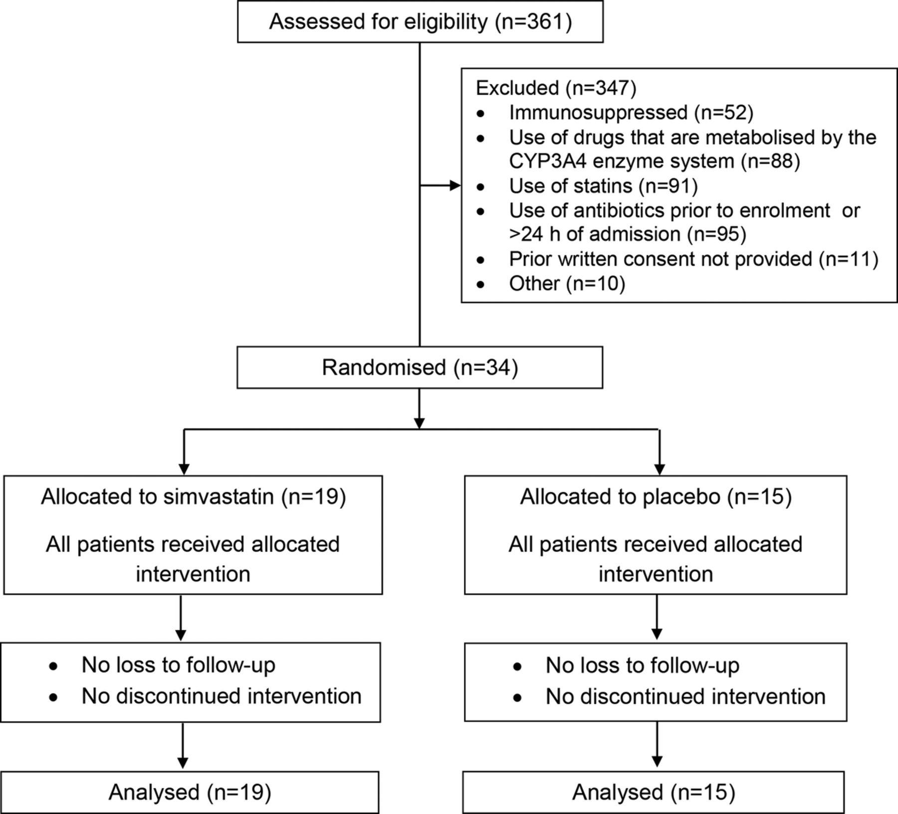 The Effect Of Simvastatin On Inflammatory Cytokines In Community
