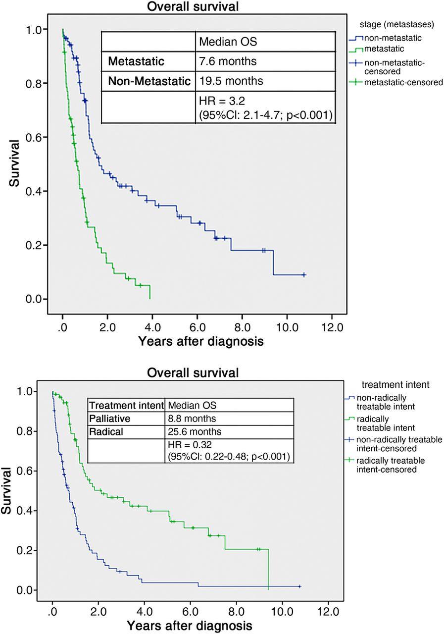 dynamic regression models for survival data pdf