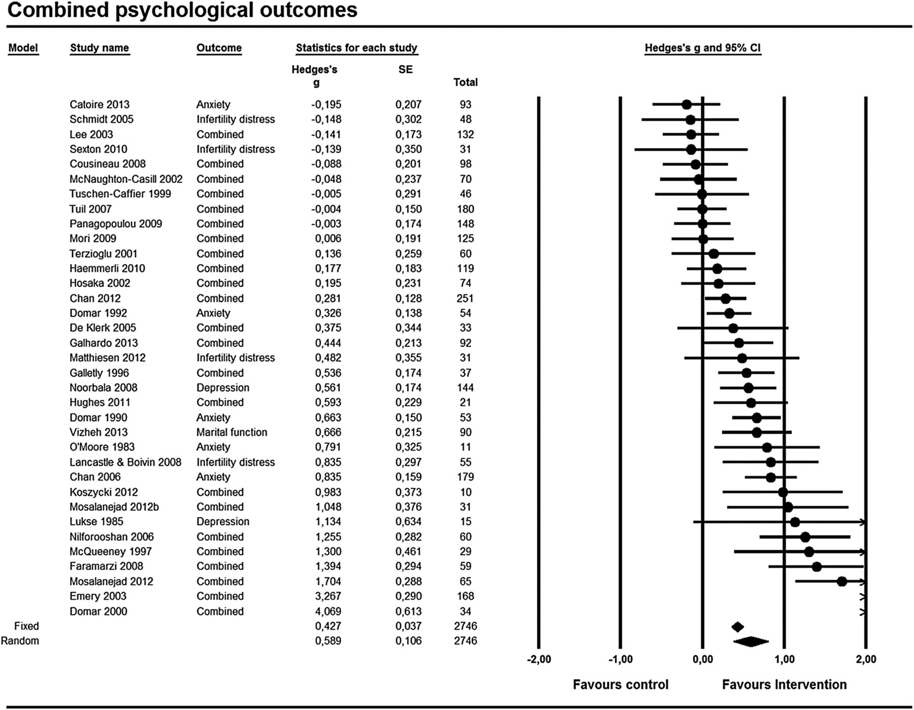 Efficacy of psychosocial interventions for psychological