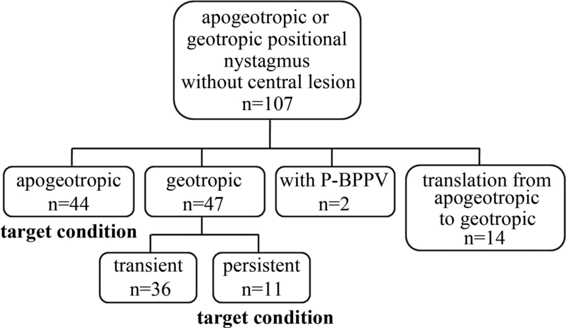 light cupula  the pathophysiological basis of persistent