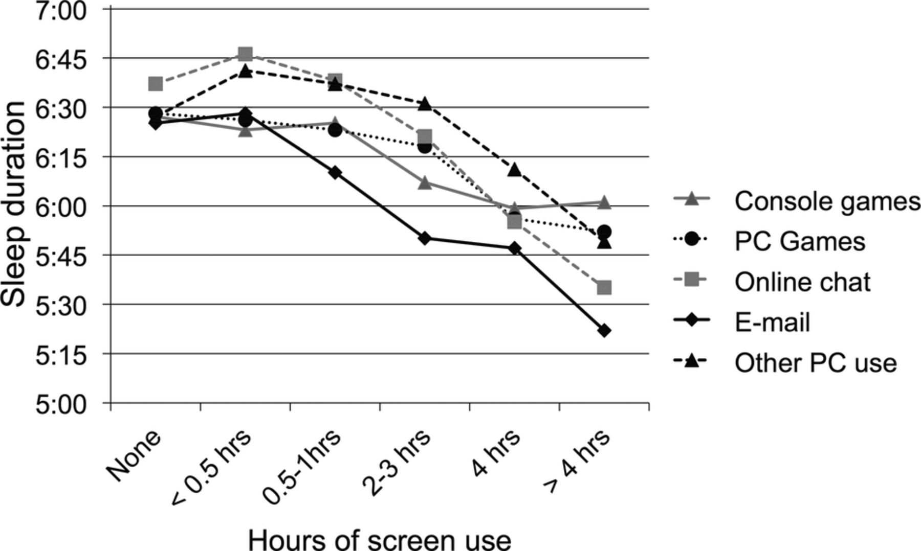 A study of negative correlation between television viewing and attention span