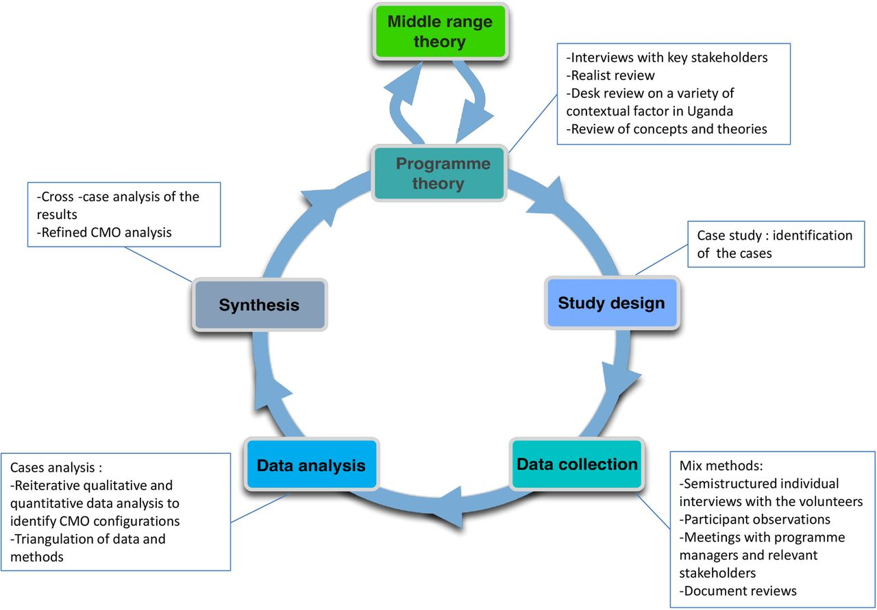 sample research proposal rationale