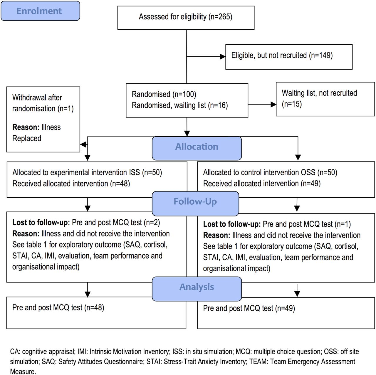 Simulation-based multiprofessional obstetric anaesthesia training