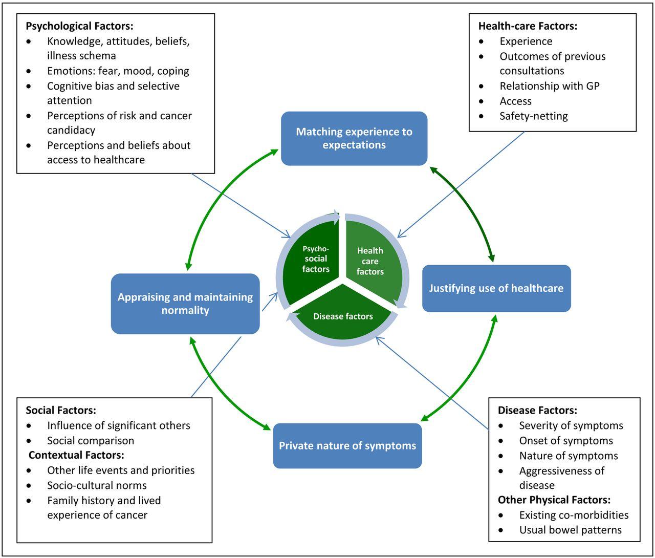 Symptom appraisal and healthcare-seeking for symptoms suggestive of