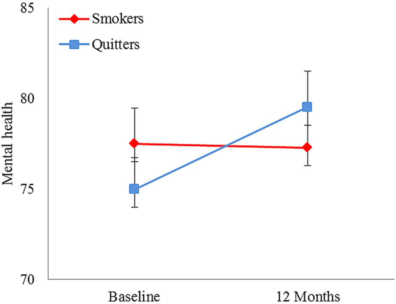 Does smoking cessation result in improved mental health? A