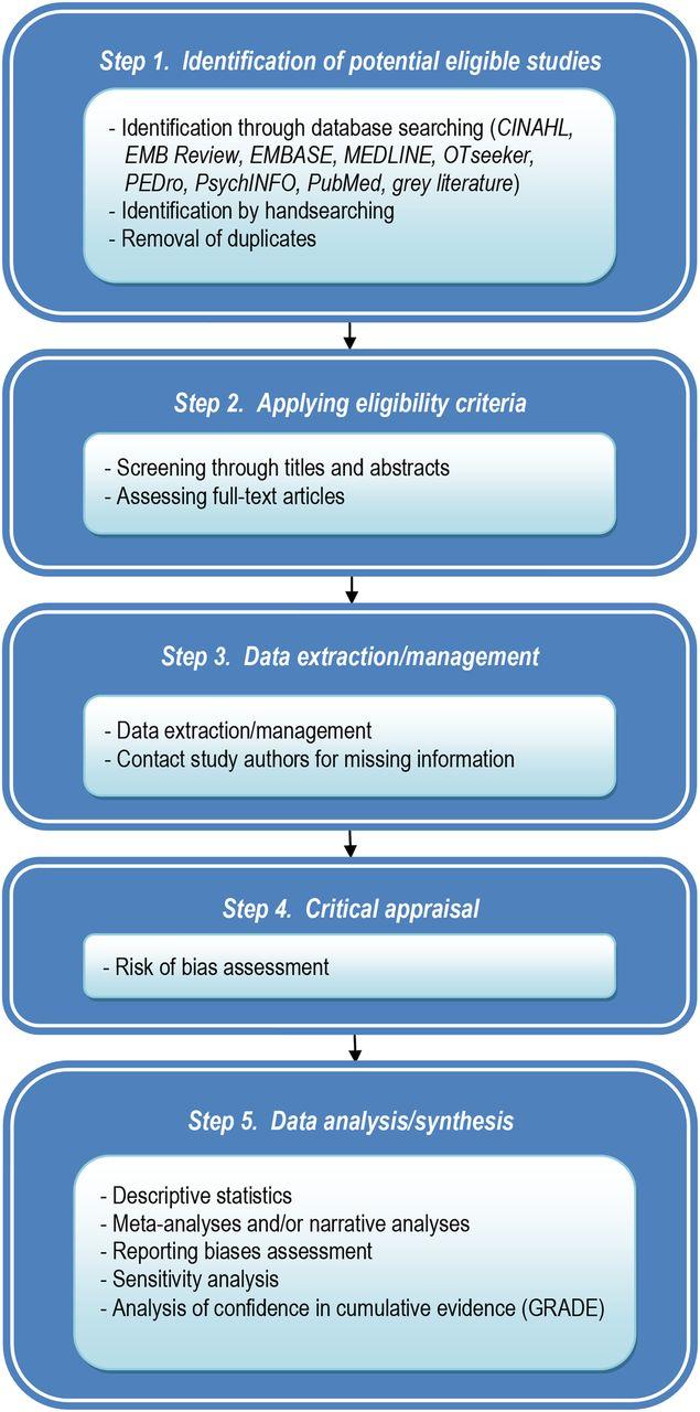 Literature Review Database Management
