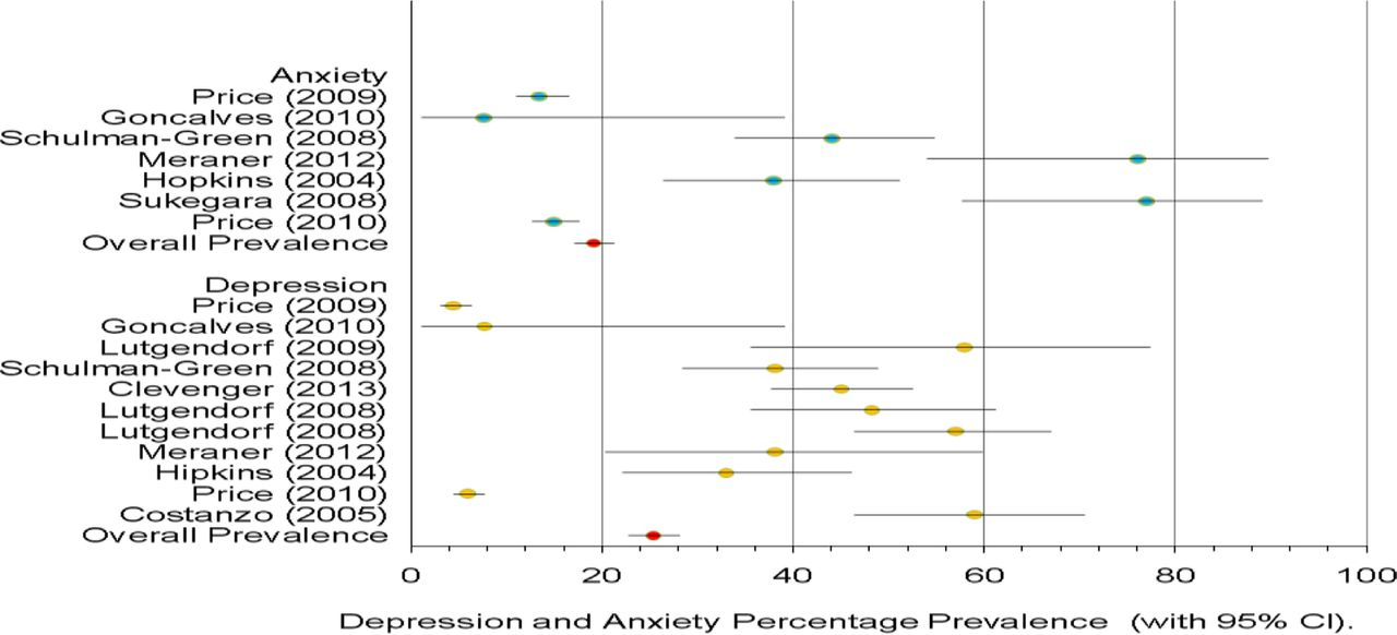 Depression And Anxiety In Ovarian Cancer A Systematic Review And Meta Analysis Of Prevalence Rates Bmj Open