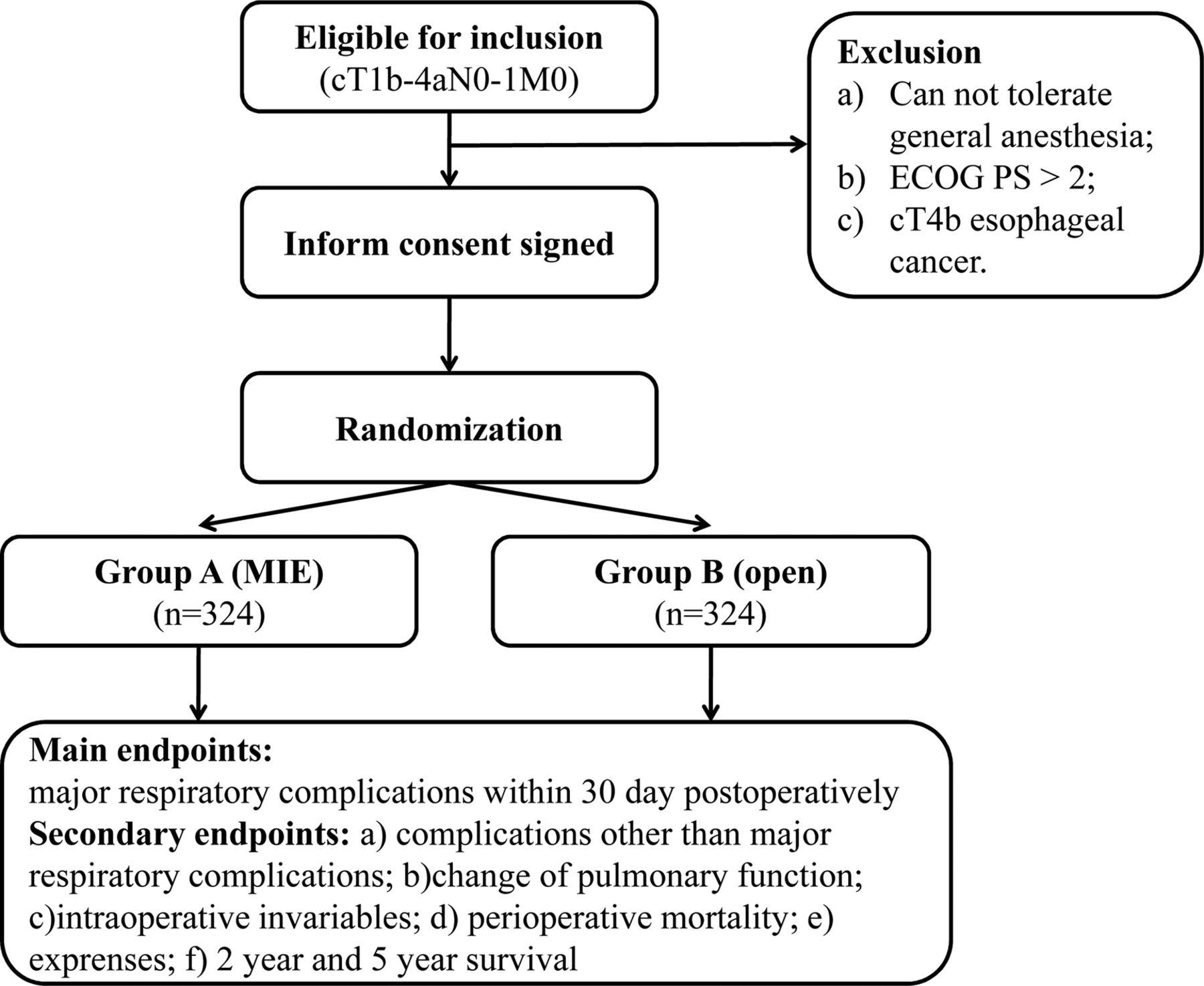Epidemiology of Sleep Disorders among Chronic Hemodialysis ...