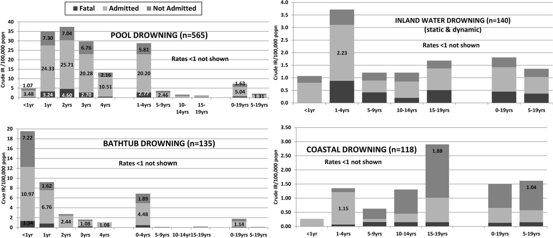 The Incidence Of Inflatable Rescue Boat Injuries In Queensland Surf Lifesavers