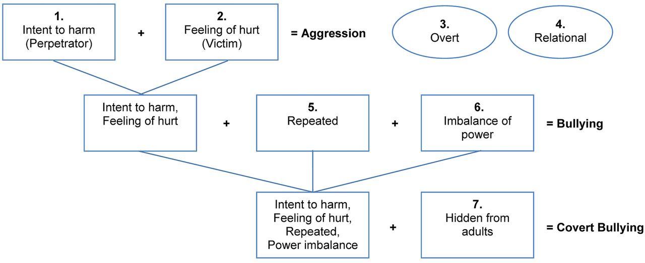 examples of verbal bullying in schools