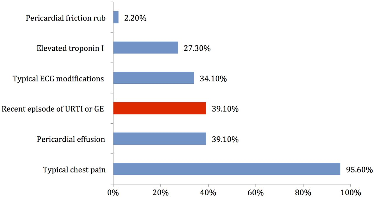 Drug Utilization Study on Antibiotics Use in the Upper ...