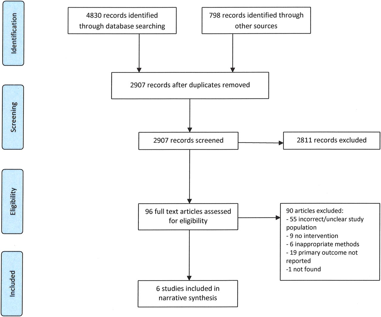 Systematic Review Of Interventions To Reduce Illicit Drug Use In