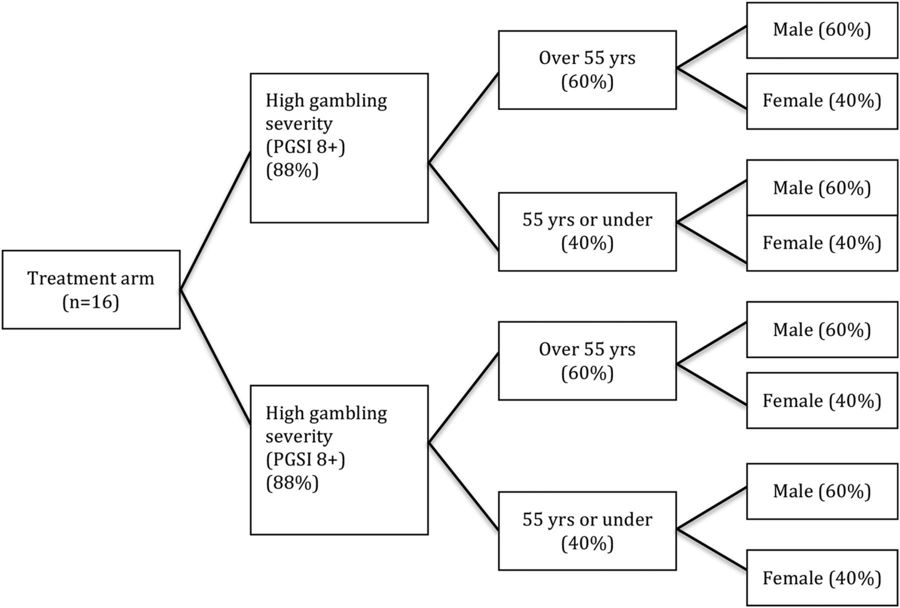 an analysis of compulsive gambling Full-text paper (pdf): pathological gambling and obsessive-compulsive disorder: towards a spectrum of disorders of volition.