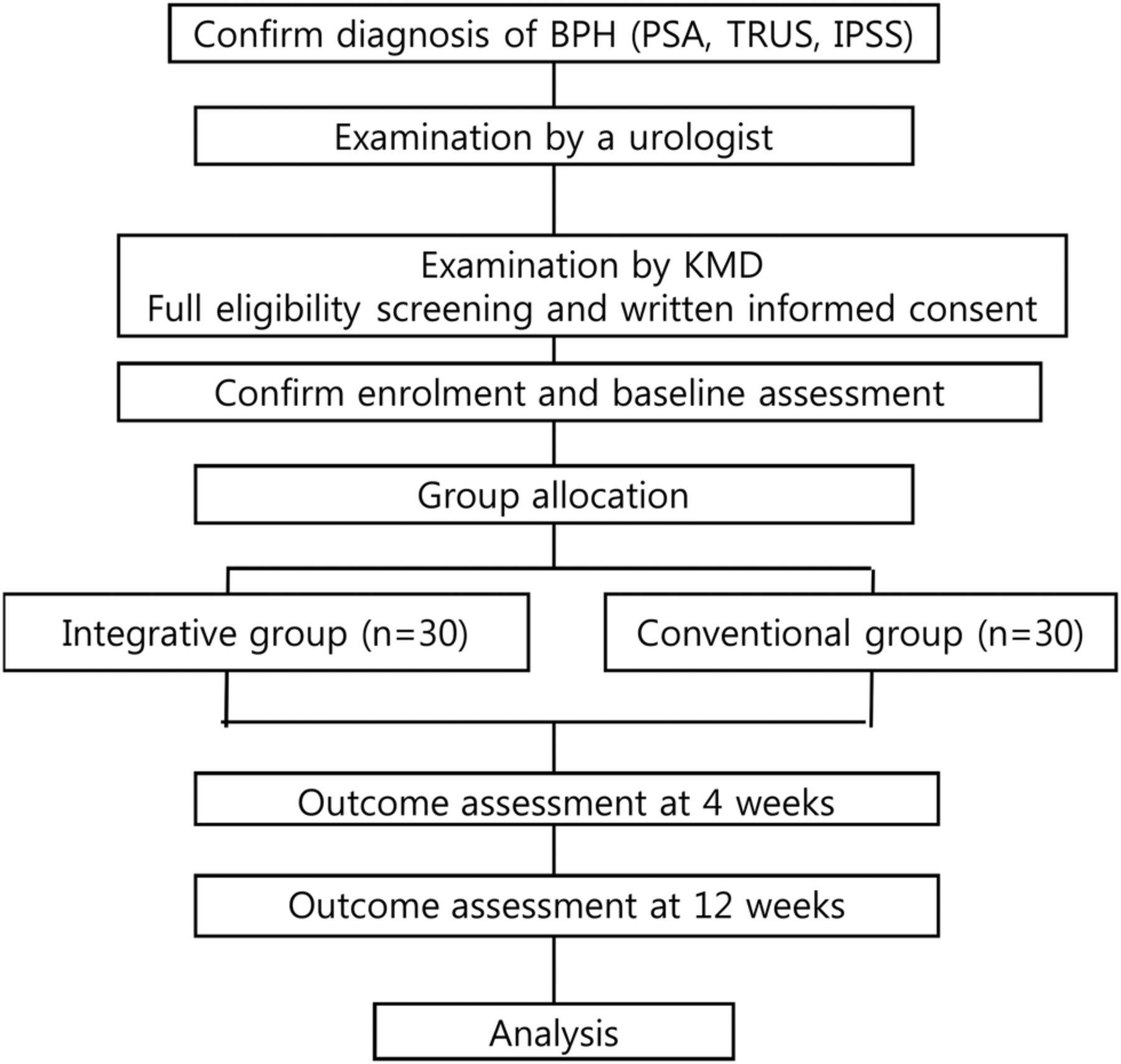 benign prostatic hyperplasia symptoms