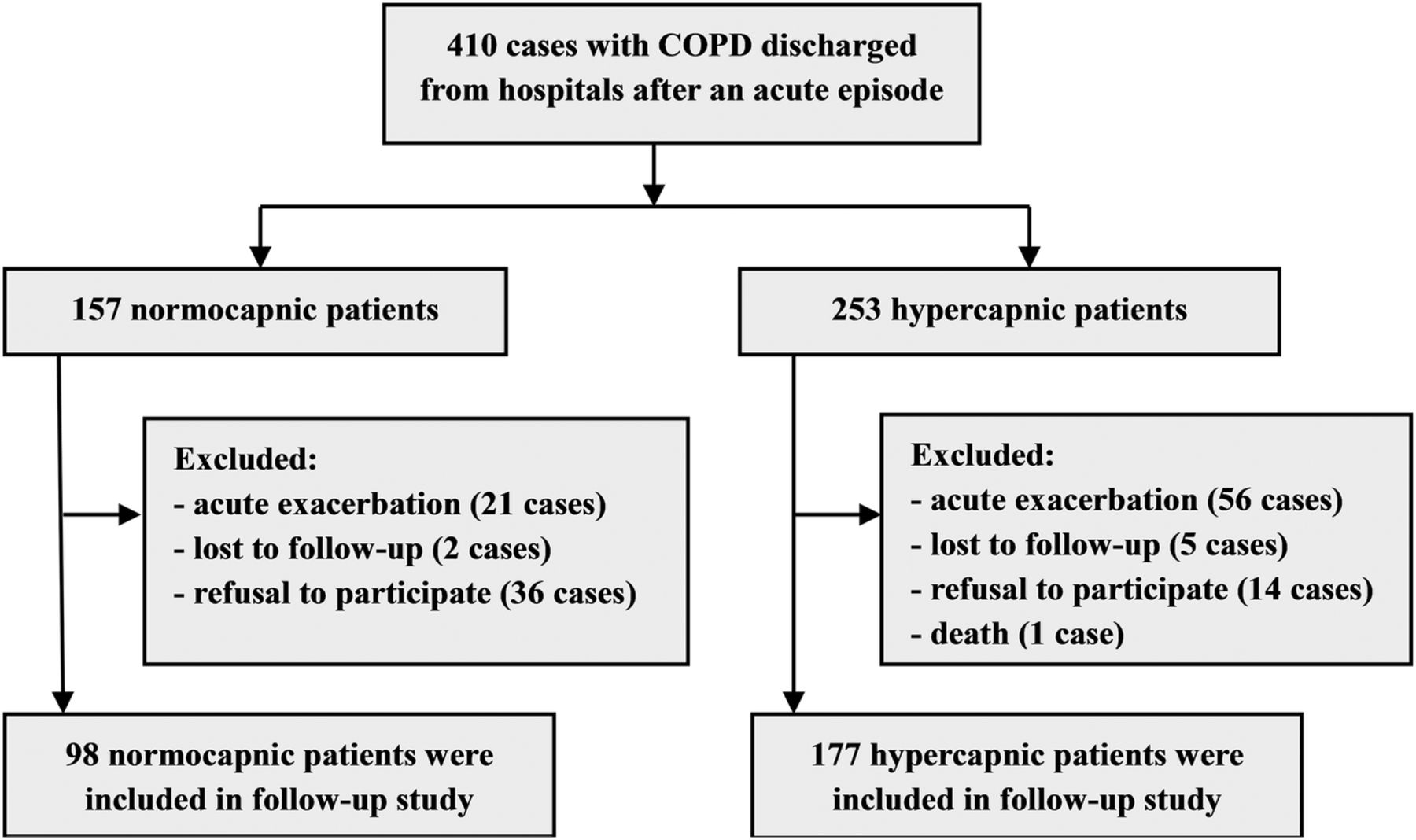 clinical case study on copd Imi get real work package 1 case study: challenges in measuring clinical  effectiveness in copd and potential use of real-world evidence to reduce.