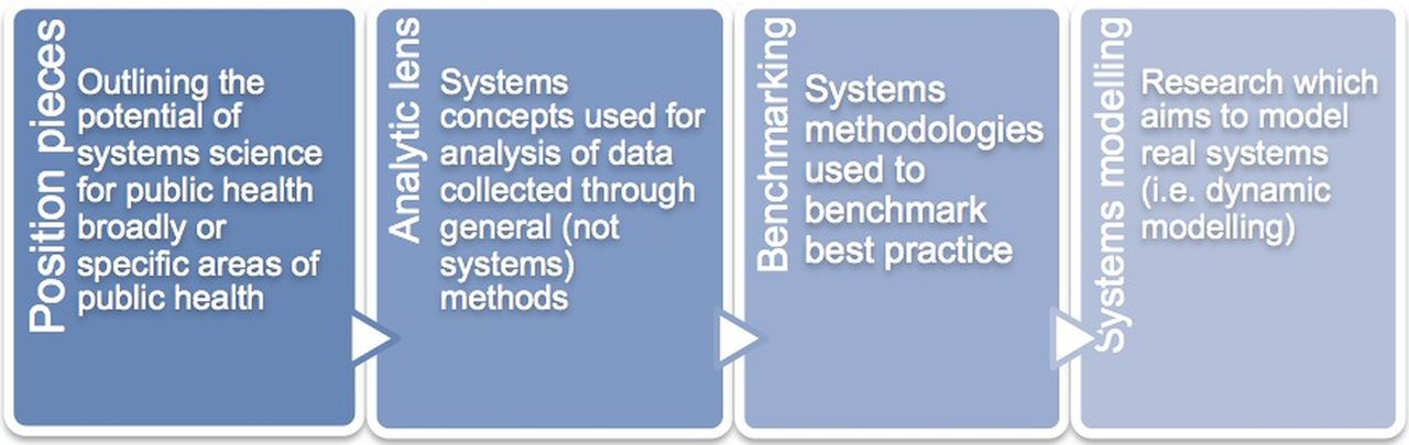 Systems Science And Systems Thinking For Public Health A Systematic