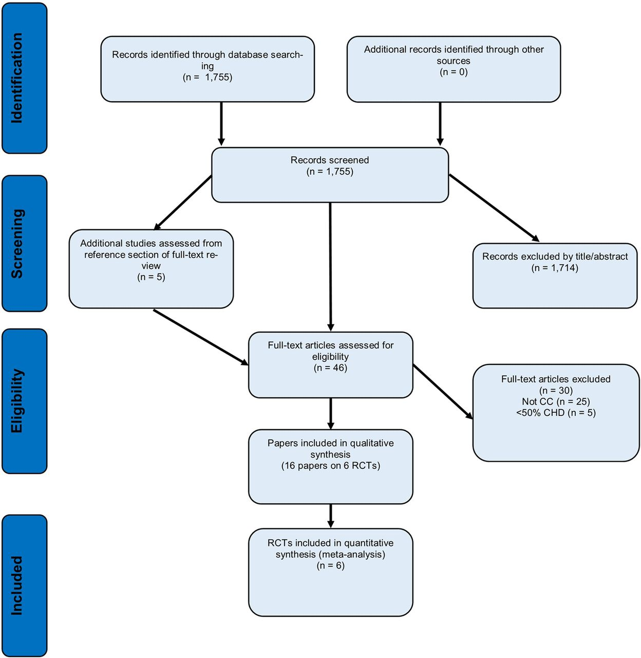 Collaborative care for orbid depression and coronary heart disease  a systematic review and