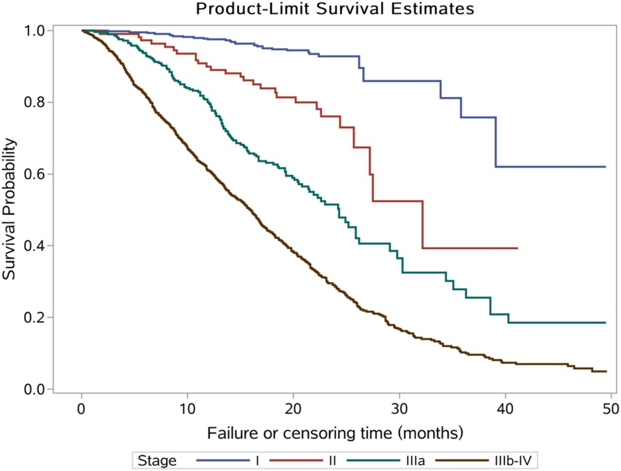 incidence and survival of non