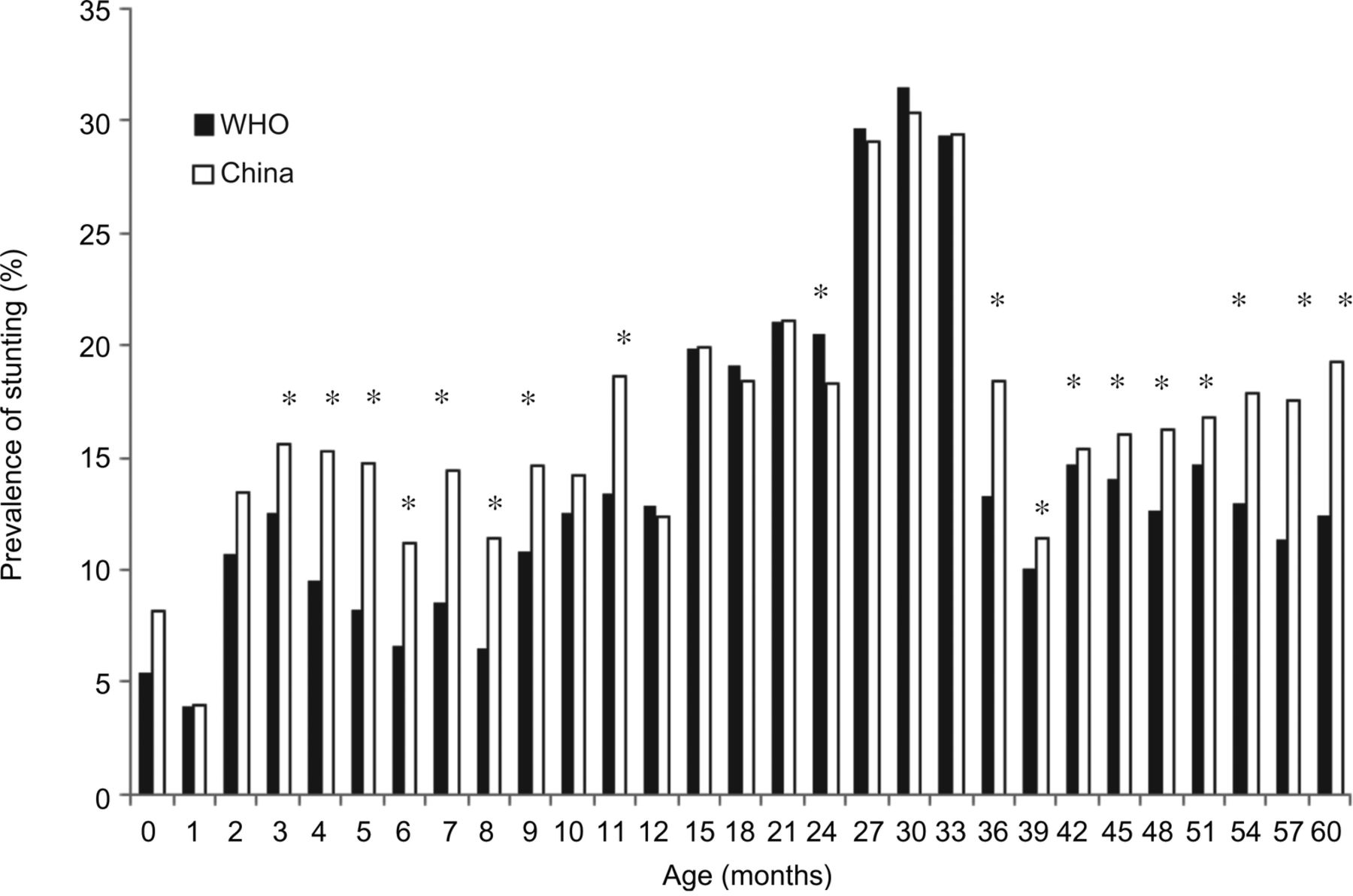 Comparison Of The China Growth Charts With The Who Growth Standards
