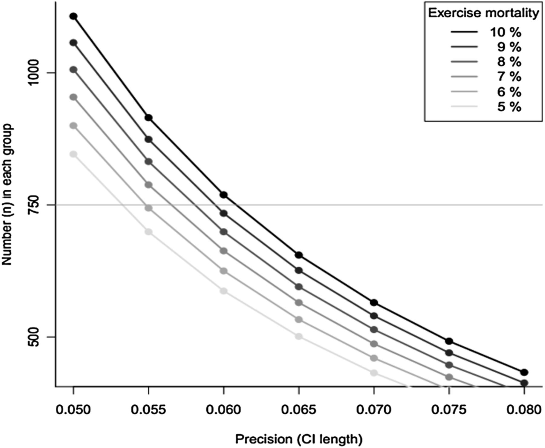A randomised controlled study of the long term effects of exercise download figure nvjuhfo Images