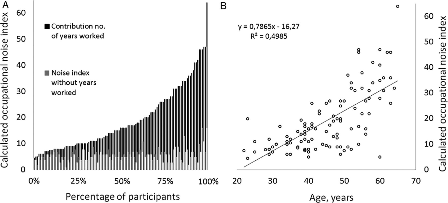 The effect of occupational noise exposure on tinnitus and