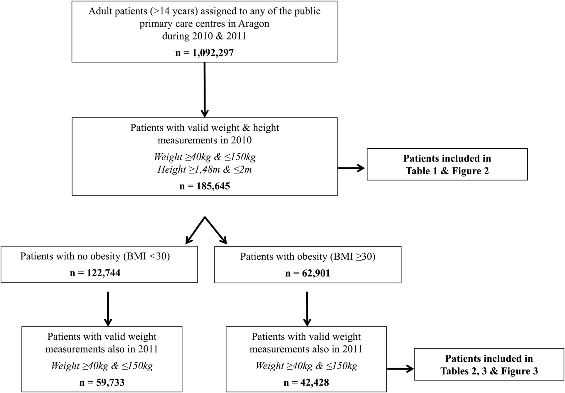 Multimorbidity and weight loss in obese primary care patients download figure nvjuhfo Image collections