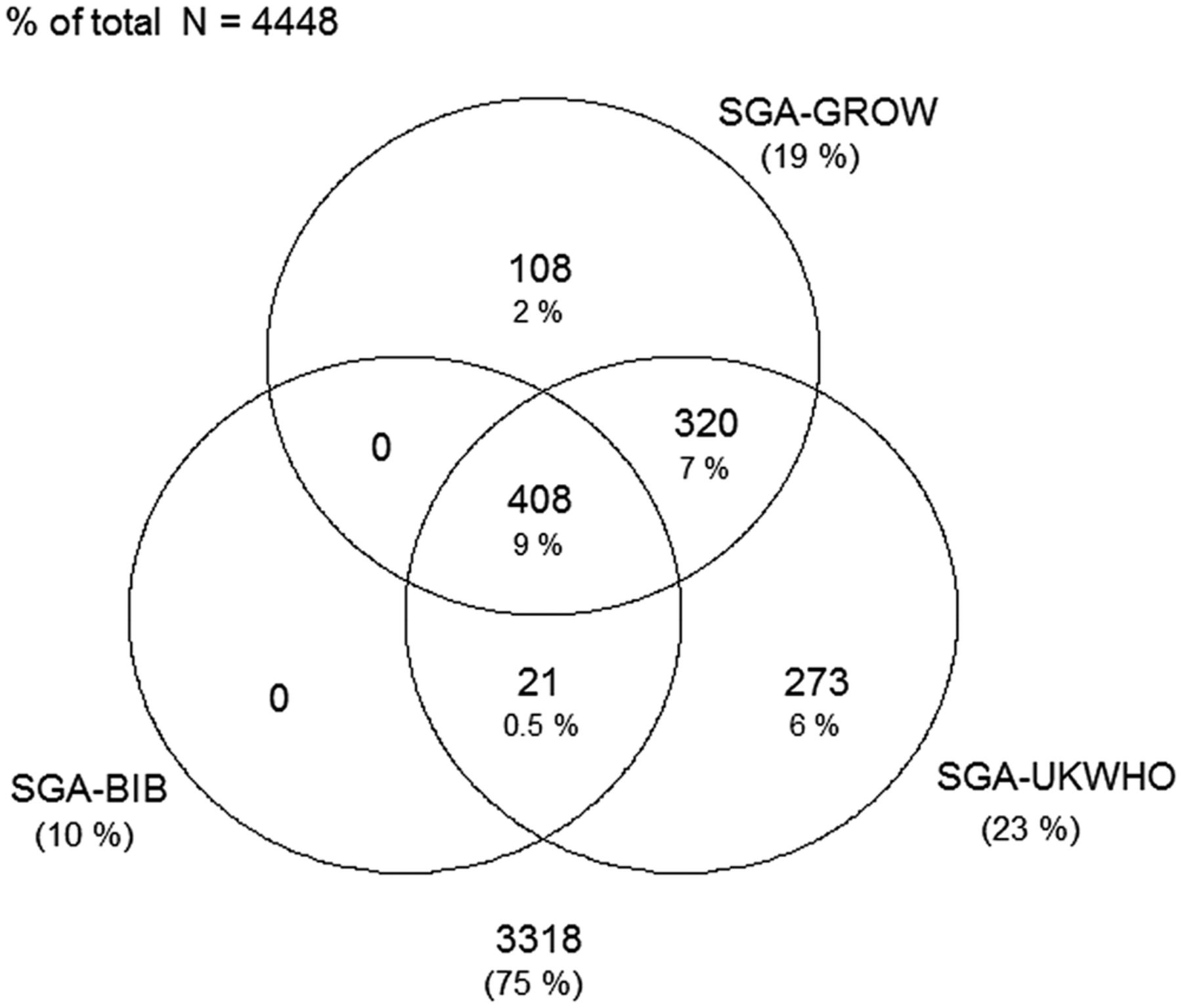 Small for gestational age and large for gestational age thresholds download figure open in new tab download powerpoint figure 1 venn diagram pooptronica Gallery