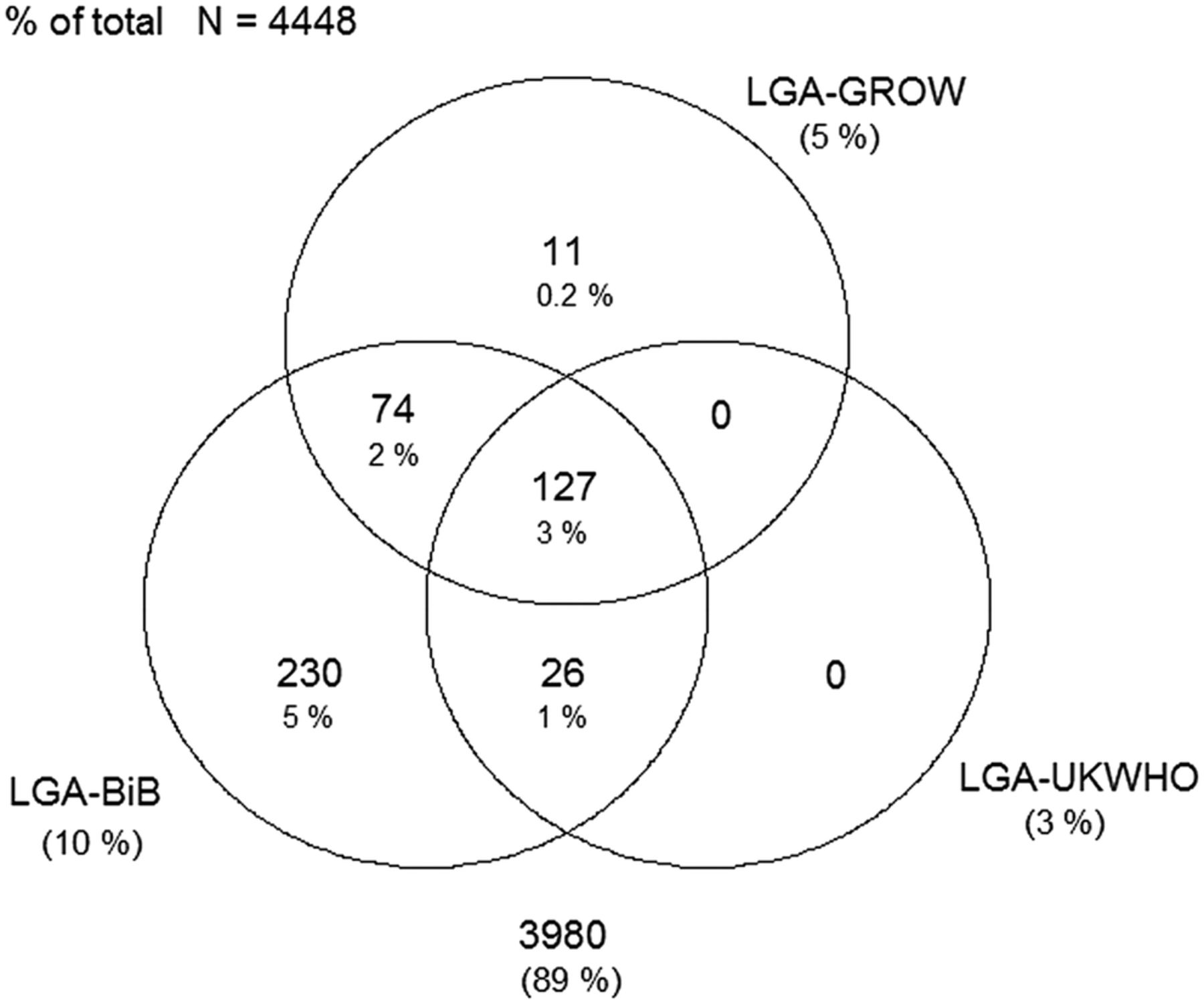 Small-for-gestational age and large-for-gestational age