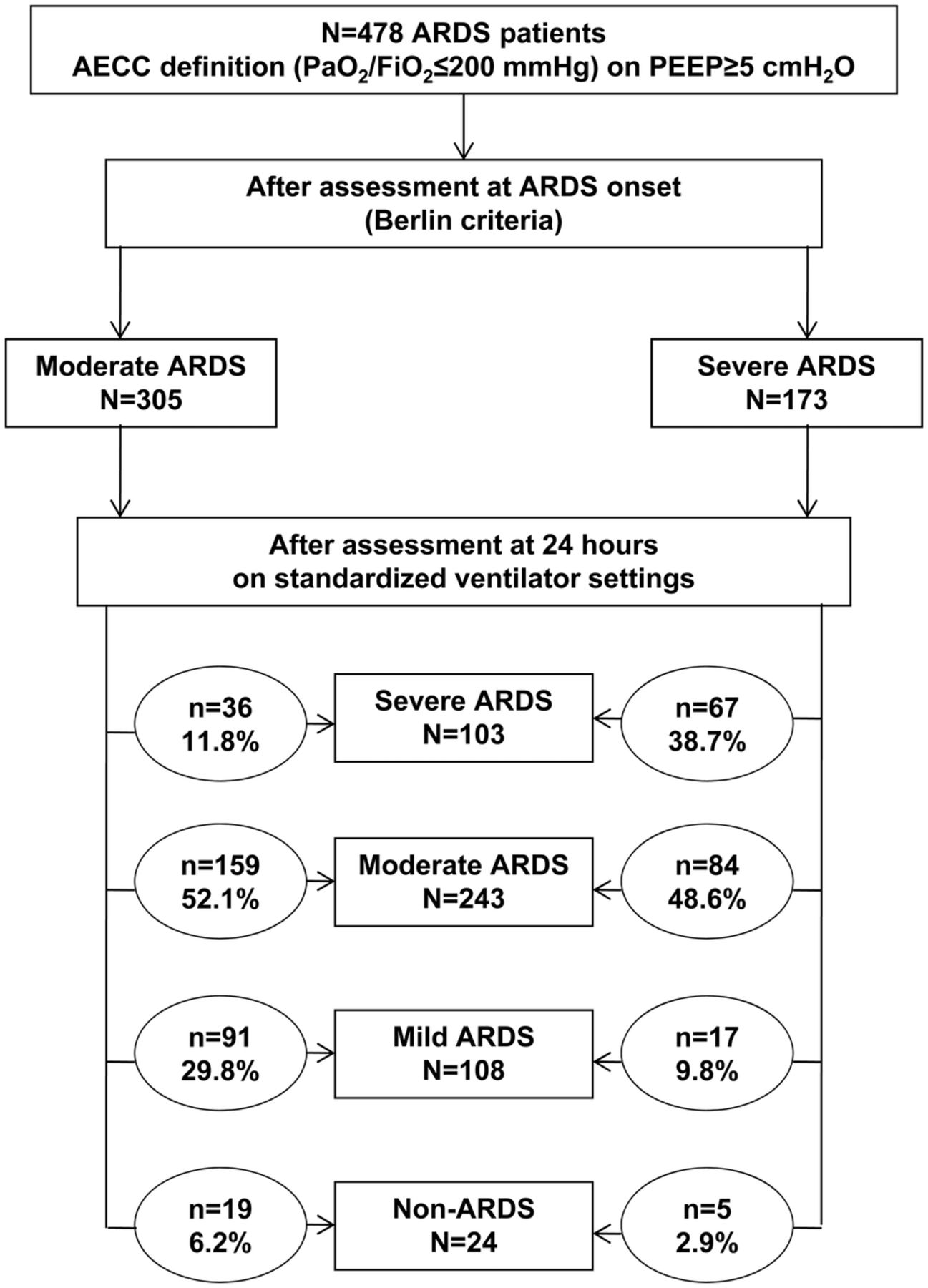Assessment Of Pao2 Fio2 For Stratification Of Patients