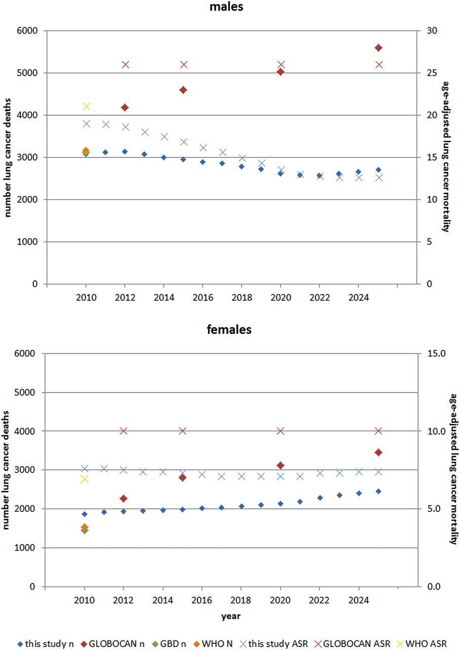 Lung cancer in South Africa: a forecast to 2025 based on