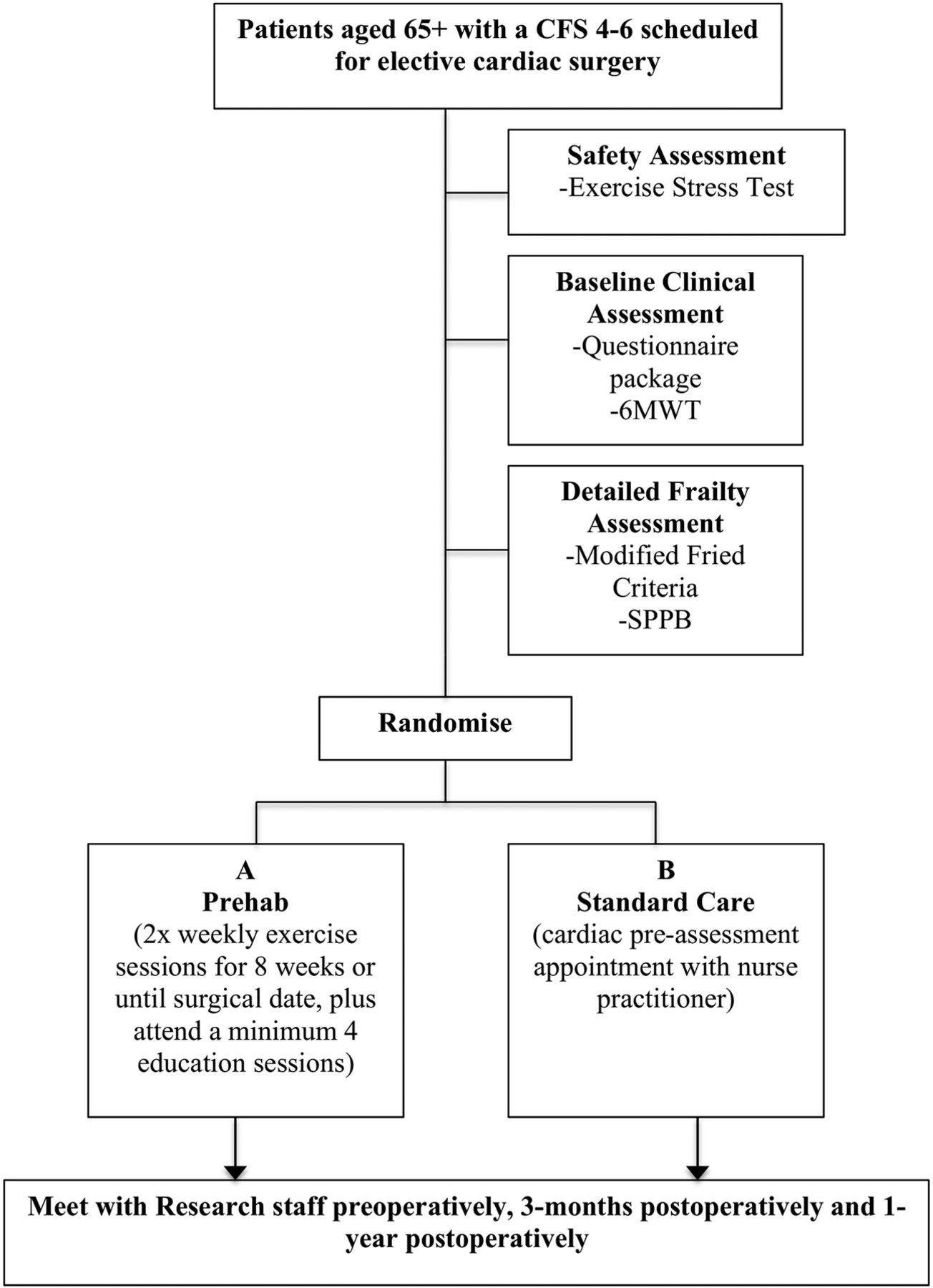 Stability study protocols
