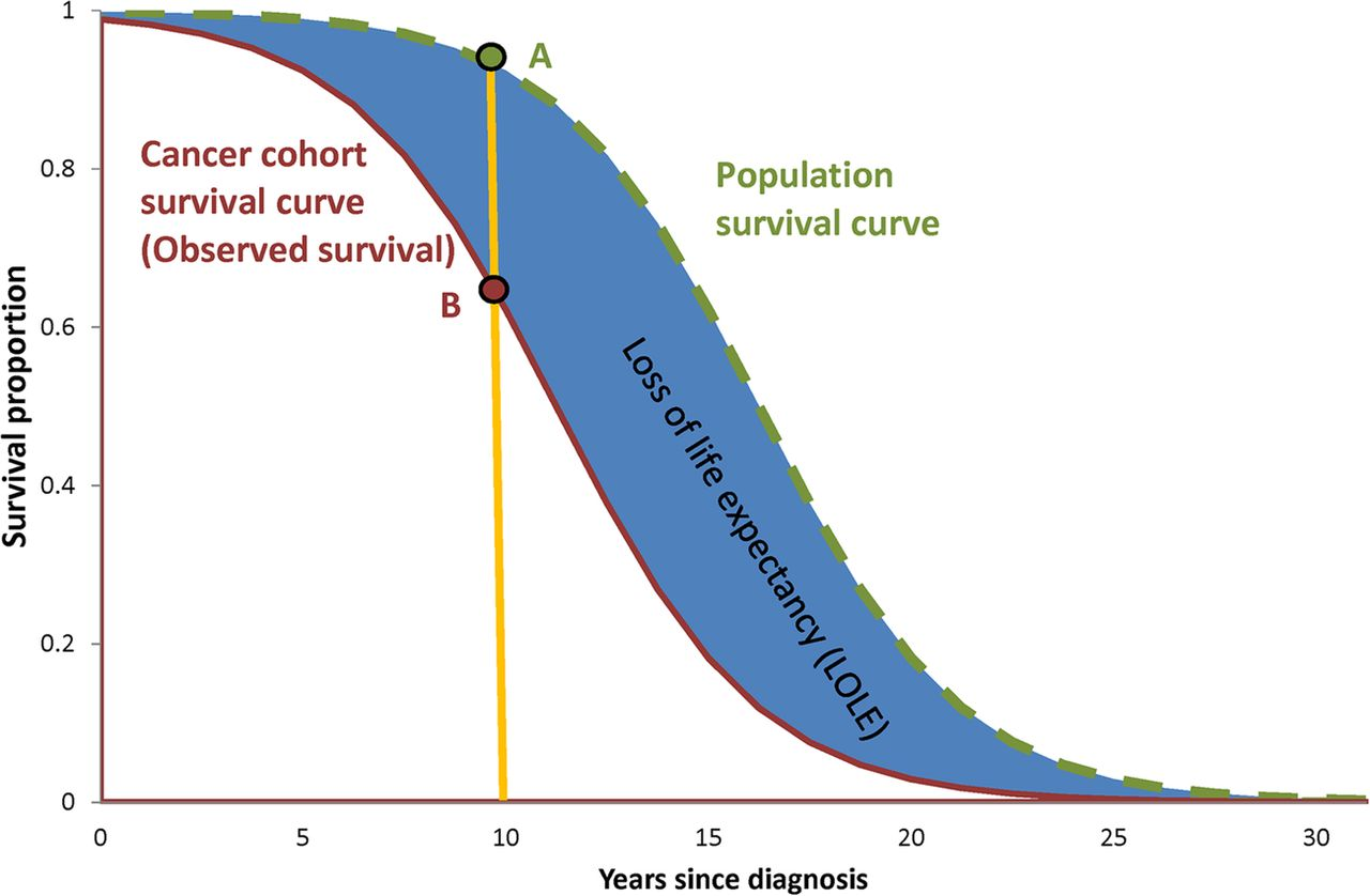 estimating  change  life expectancy   diagnosis  cancer   australian